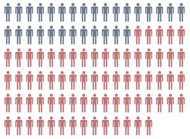 Više od 70% građana nedovoljno zastupljeno u parlamentu