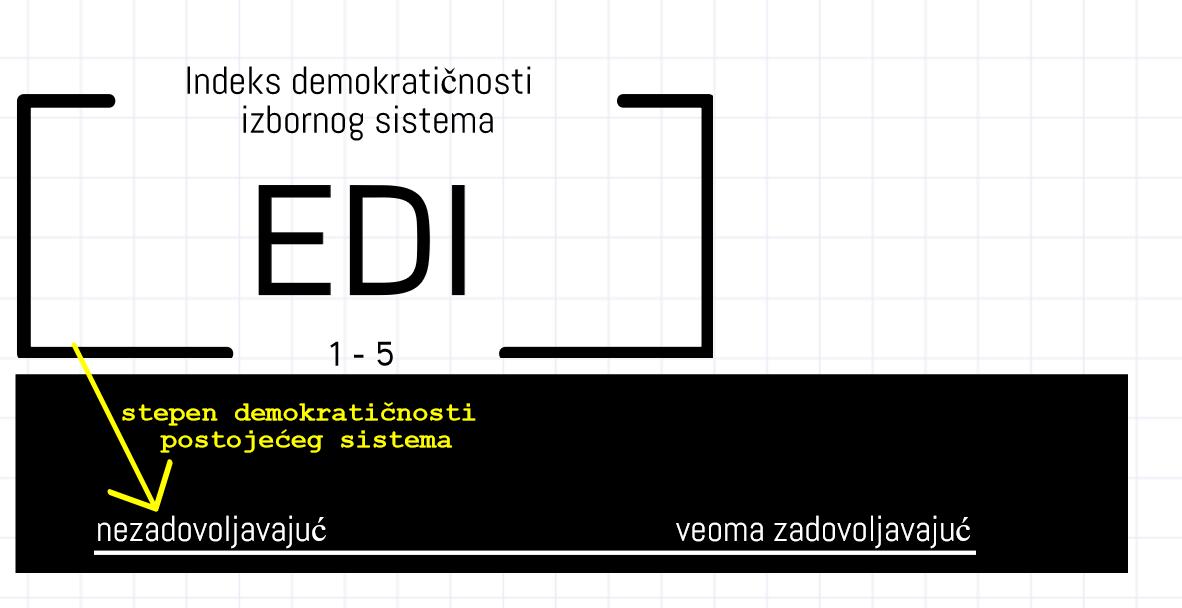 EDI ocenio: Postojeći izborni sistem, nedovoljan jedan!