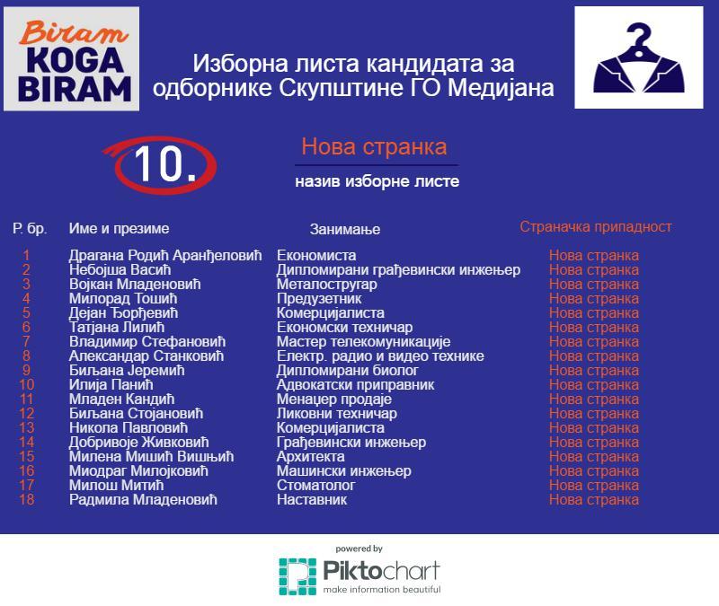10-Medijana
