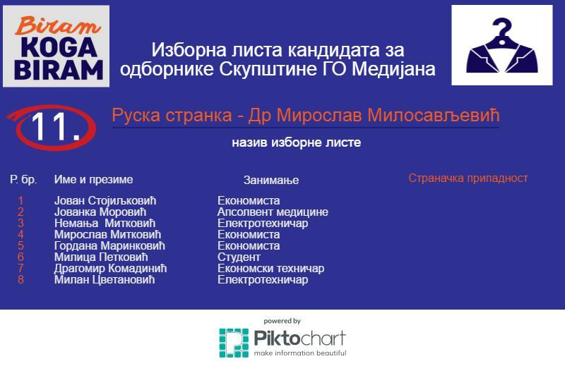 11-Medijana