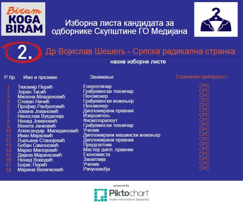 2-Medijana