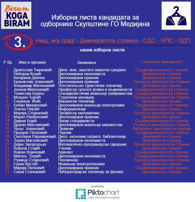 3-Medijana