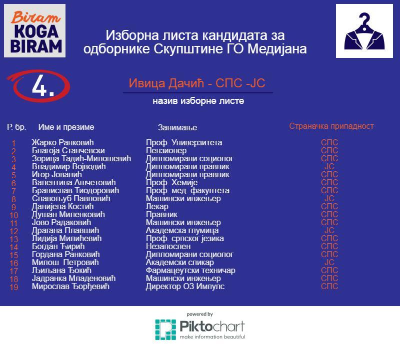 4-Medijana