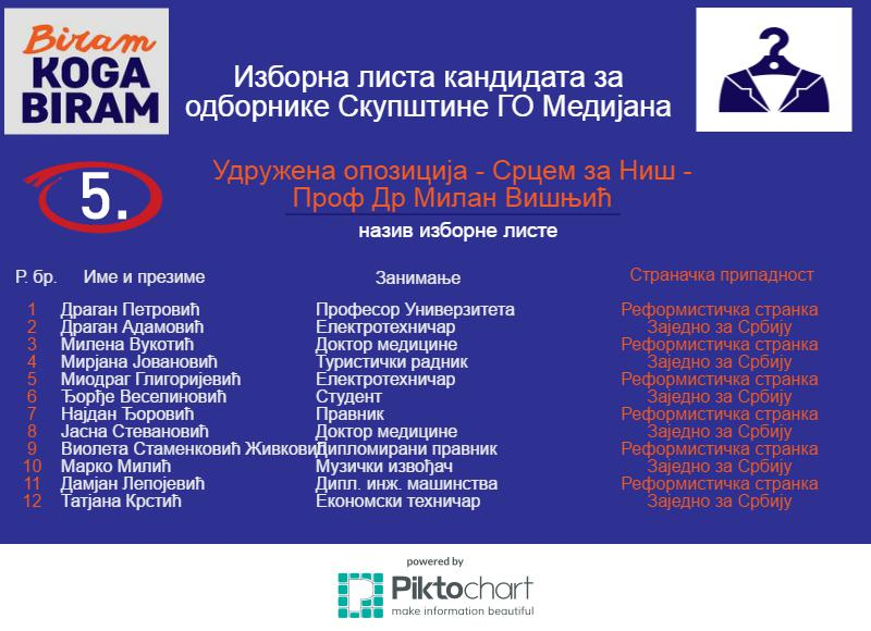 5-Medijana