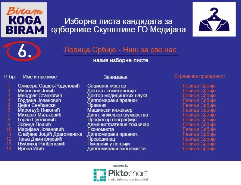 6-Medijana