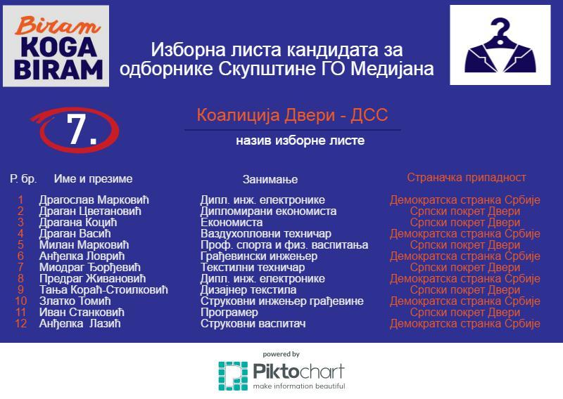 7-Medijana