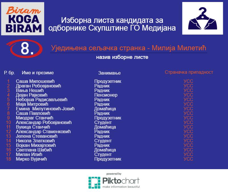 8-Medijana