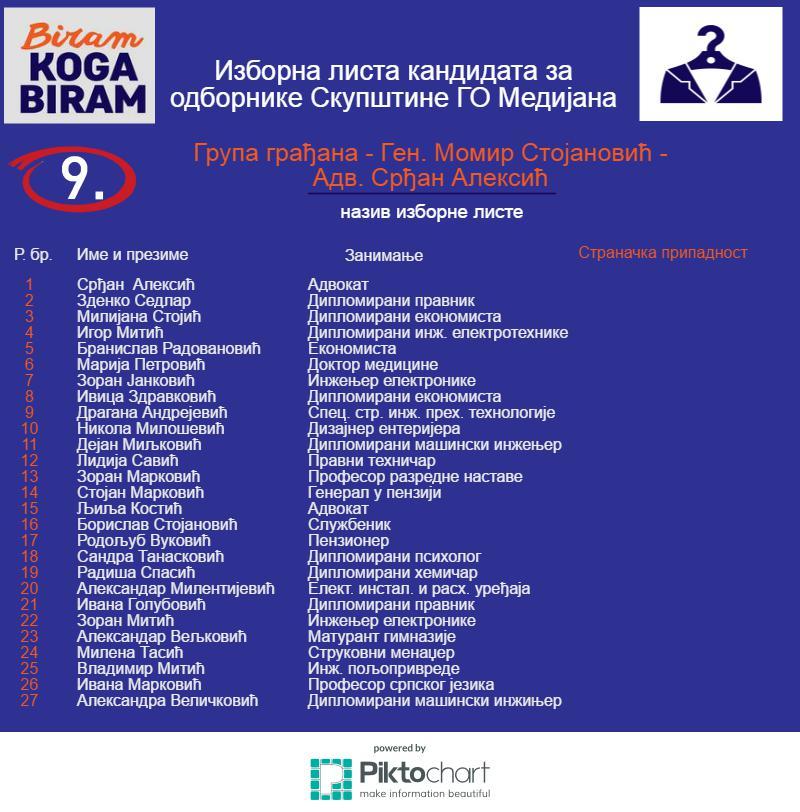9-Medijana