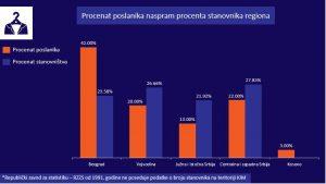 Odnos broja stanovnika i broja poslanika